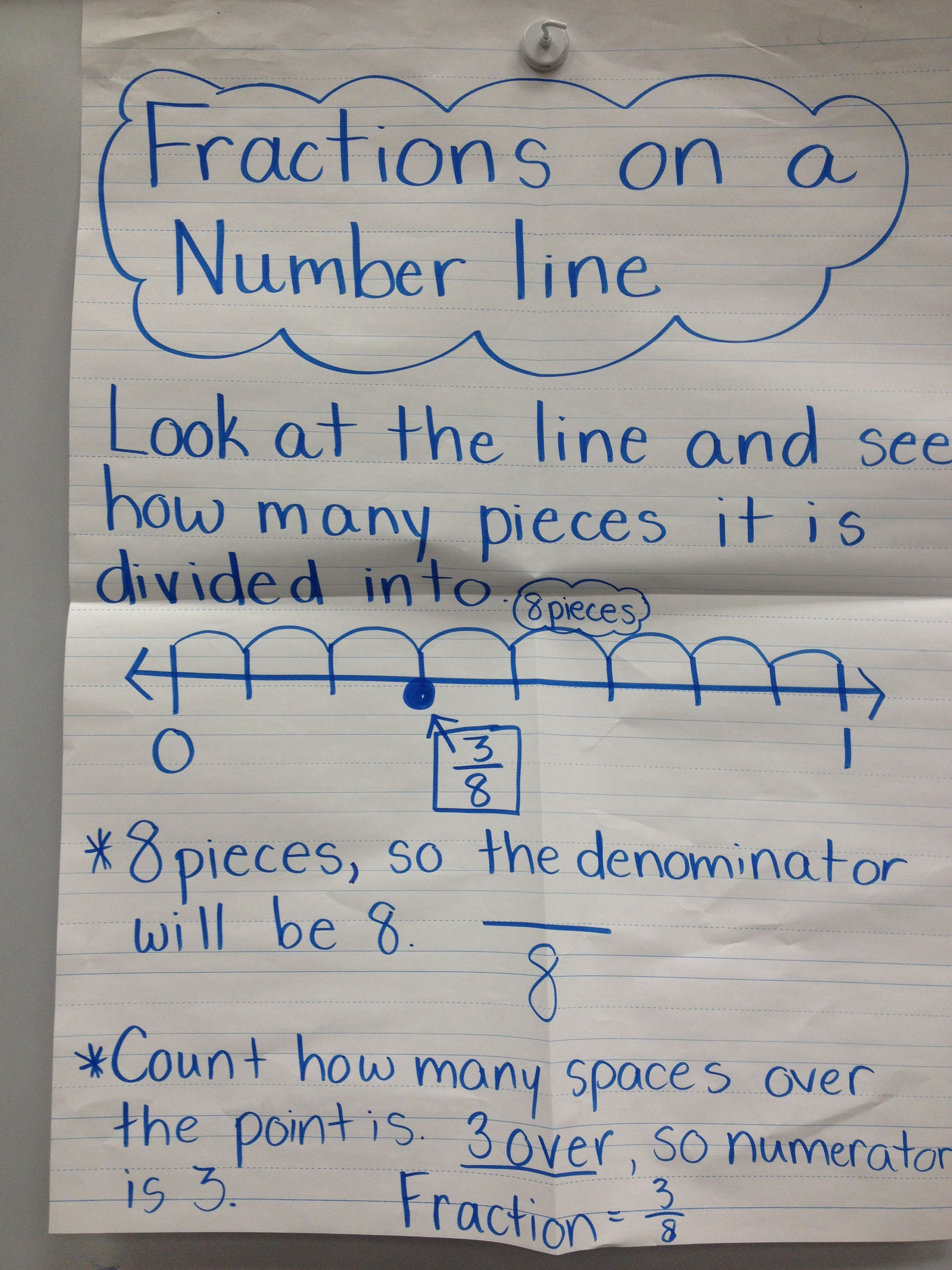 Fractions In A Number Line Anchor Chart