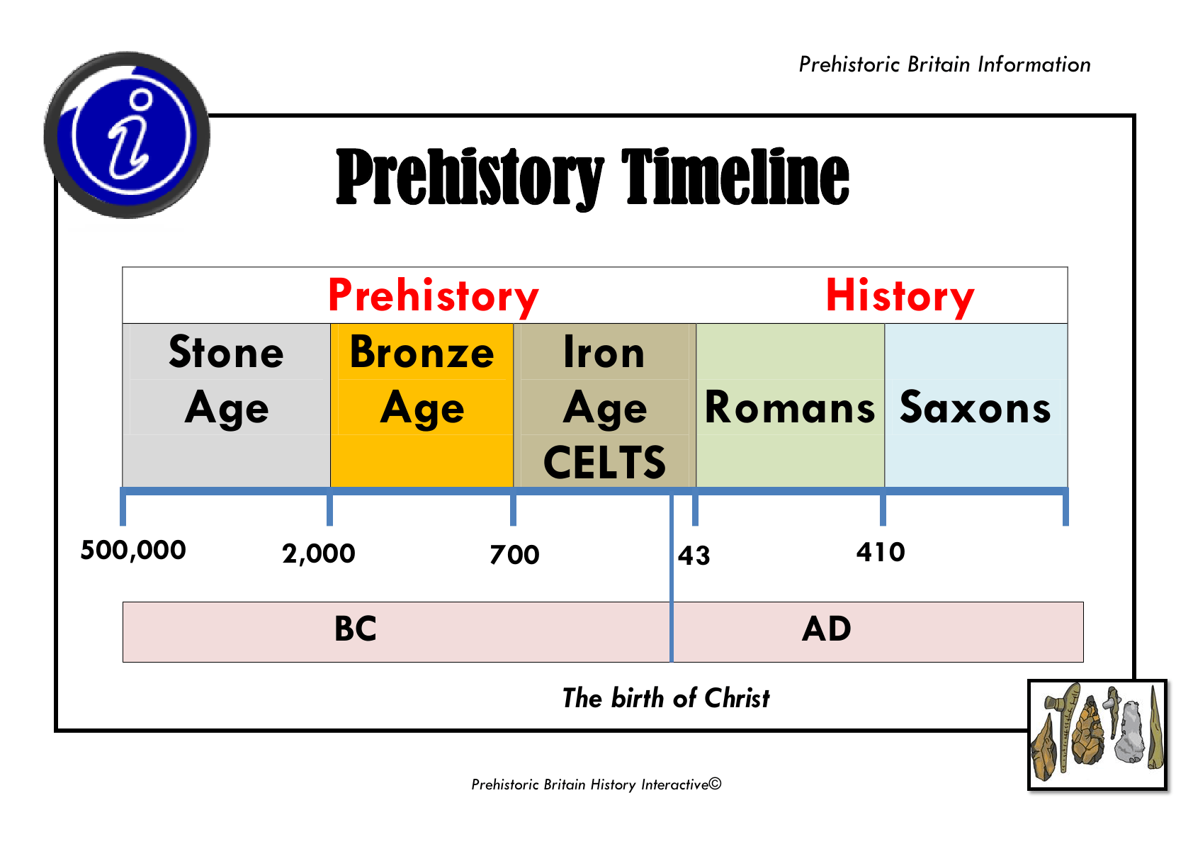 Timeline Prehistory