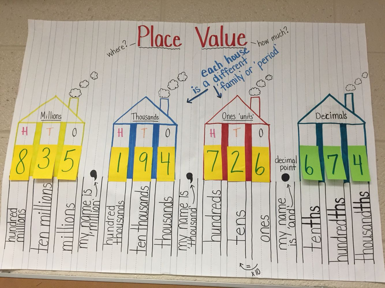 Place Value To Hundred Millions Including Decimals