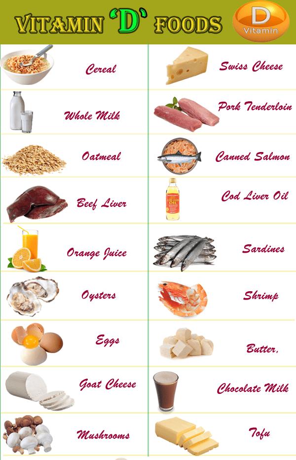 List of vitamin d rich foods. Health benefits of vitamin D