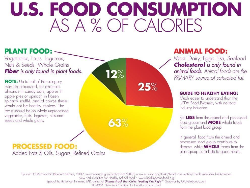63 of American's calories come from PROCESSED foods. 25
