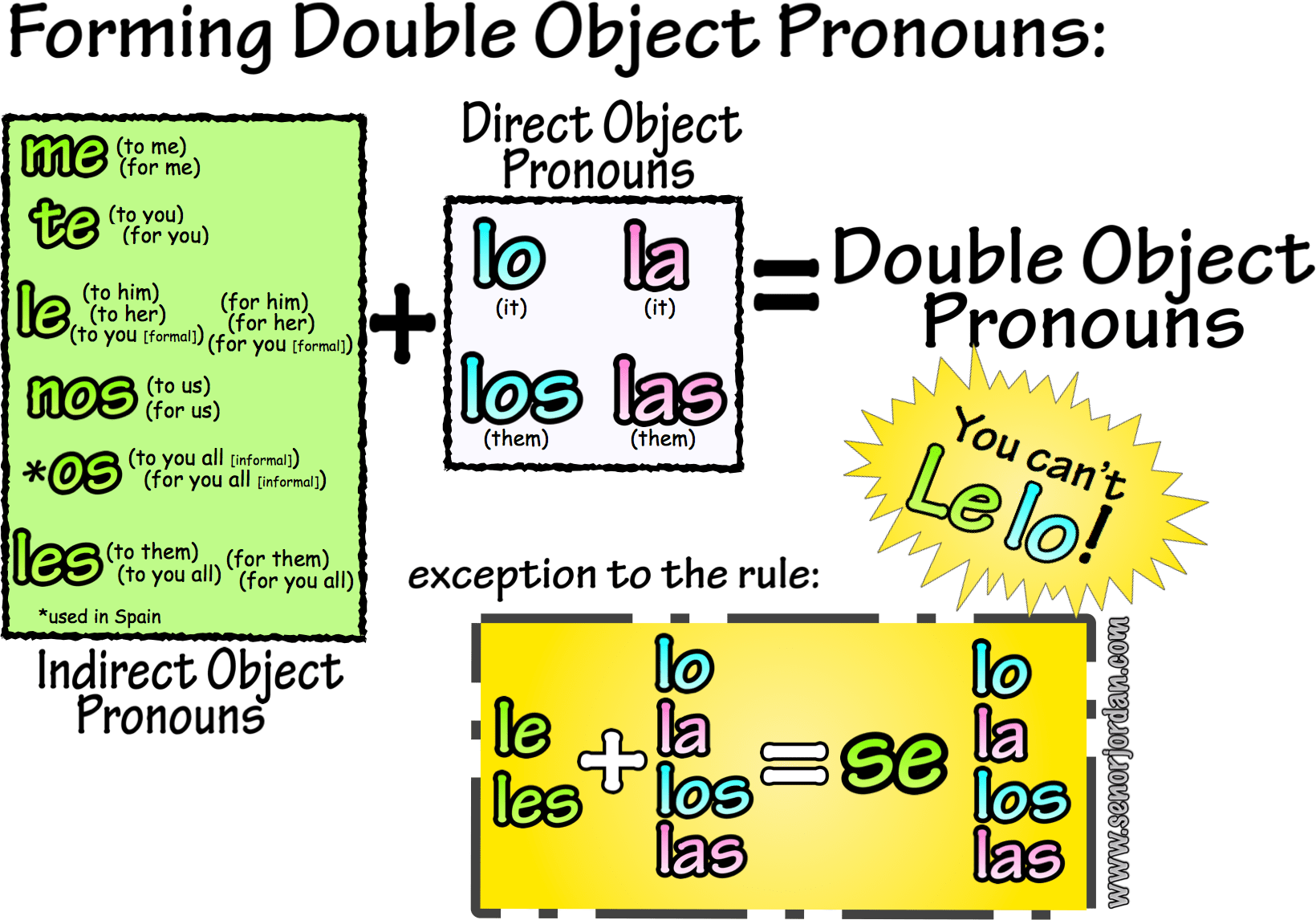 Direct Amp Indirect Object Pronouns Spanish Learning