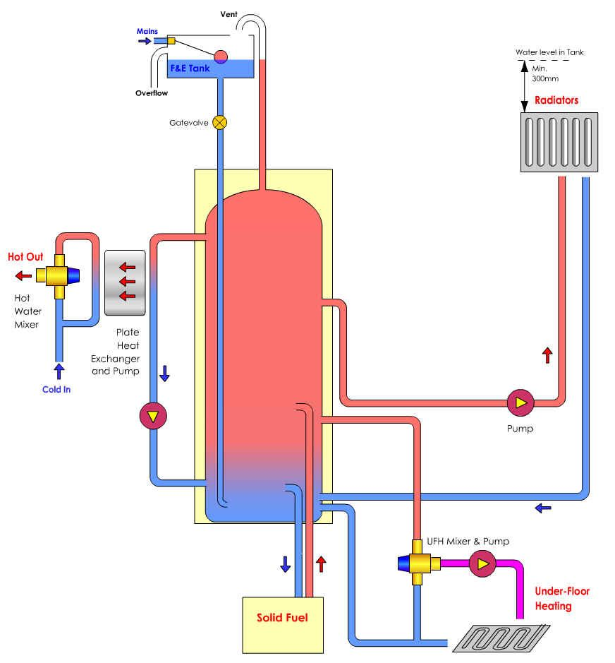 Famous Best Type Of Central Heating System Ideas