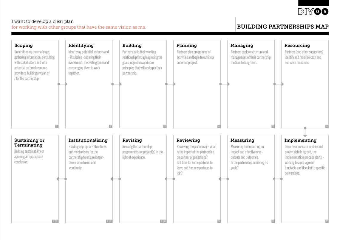 Building Partnerships Map Per Planificar Un Abp Pbl Amb