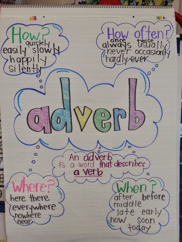 adverb anchor chart education Pinterest Adverbs