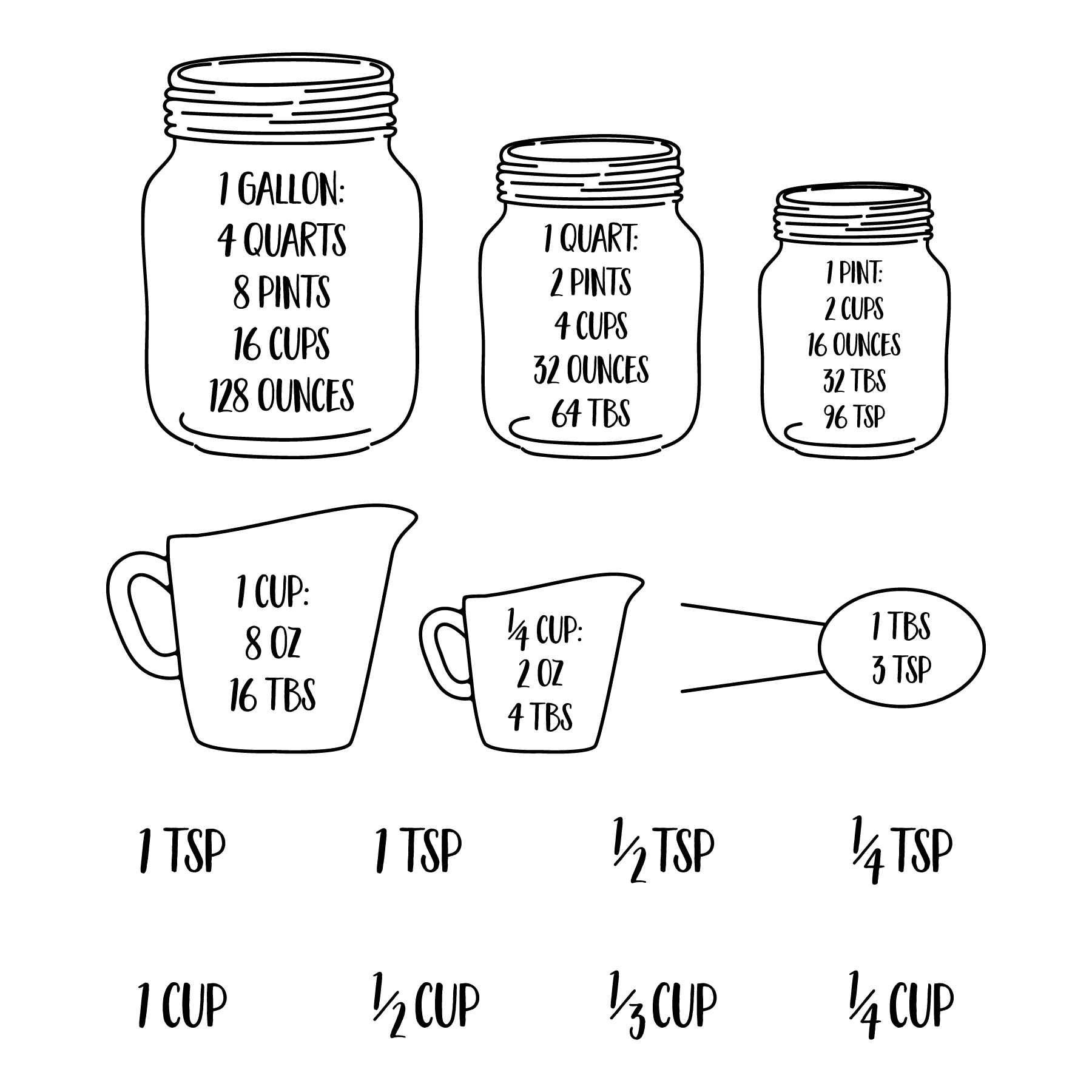 Kitchen_Equivalent_Measurement_Conversion_Chart Free SVG