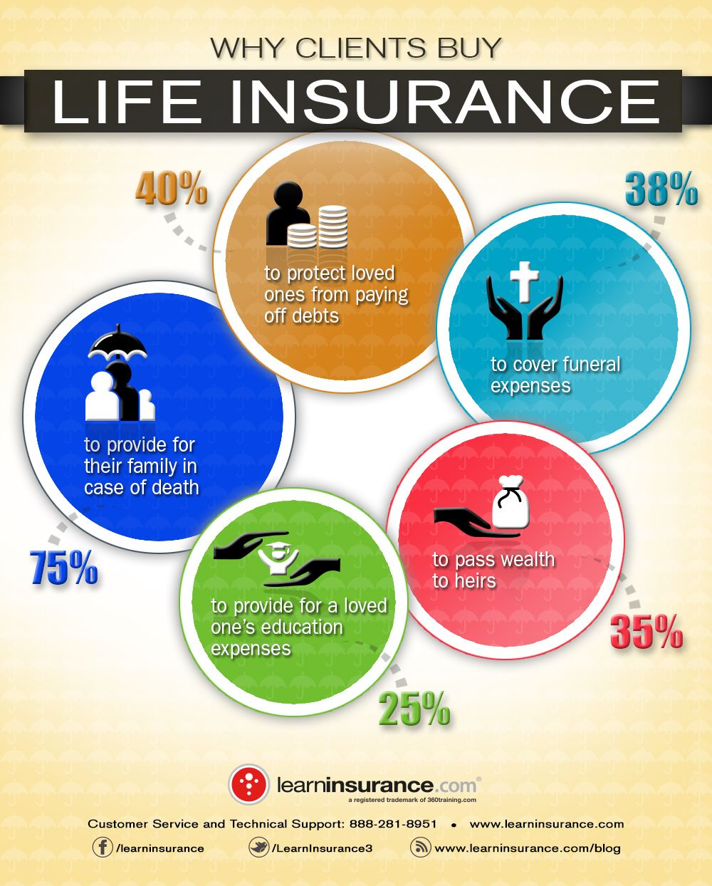 Why Clients Buy Life Insurance Infographic Finance