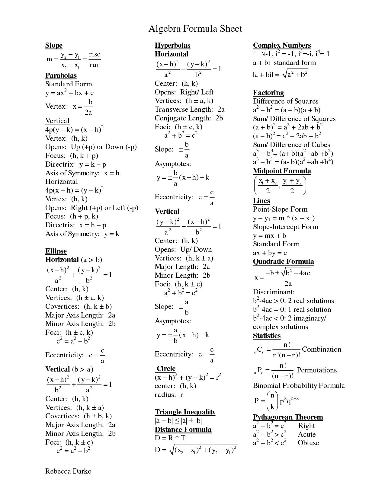 Factoring Cheat Sheet