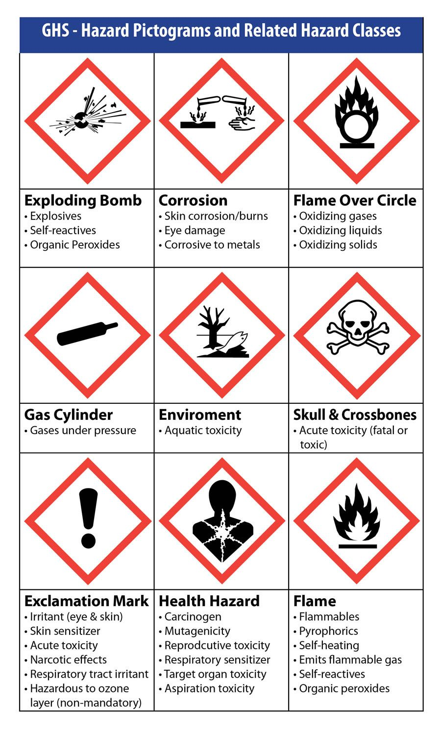 GHS Pictogram Chart by Weber Weber Blogs Pinterest