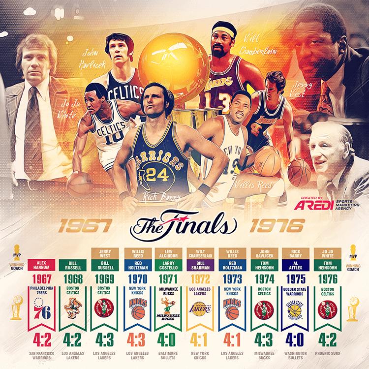 NBA Finals, 19671976, History, Philadelphia 76ers, New