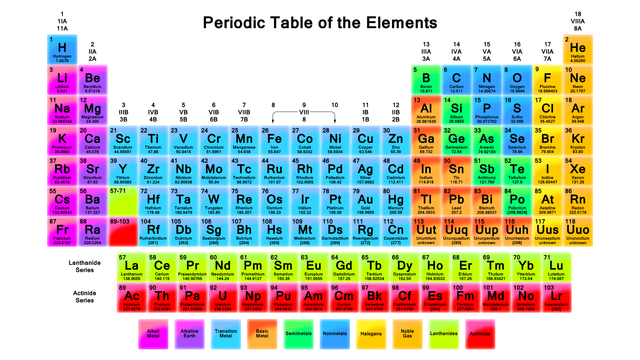 printable periodic table Google Search Periodic Tables