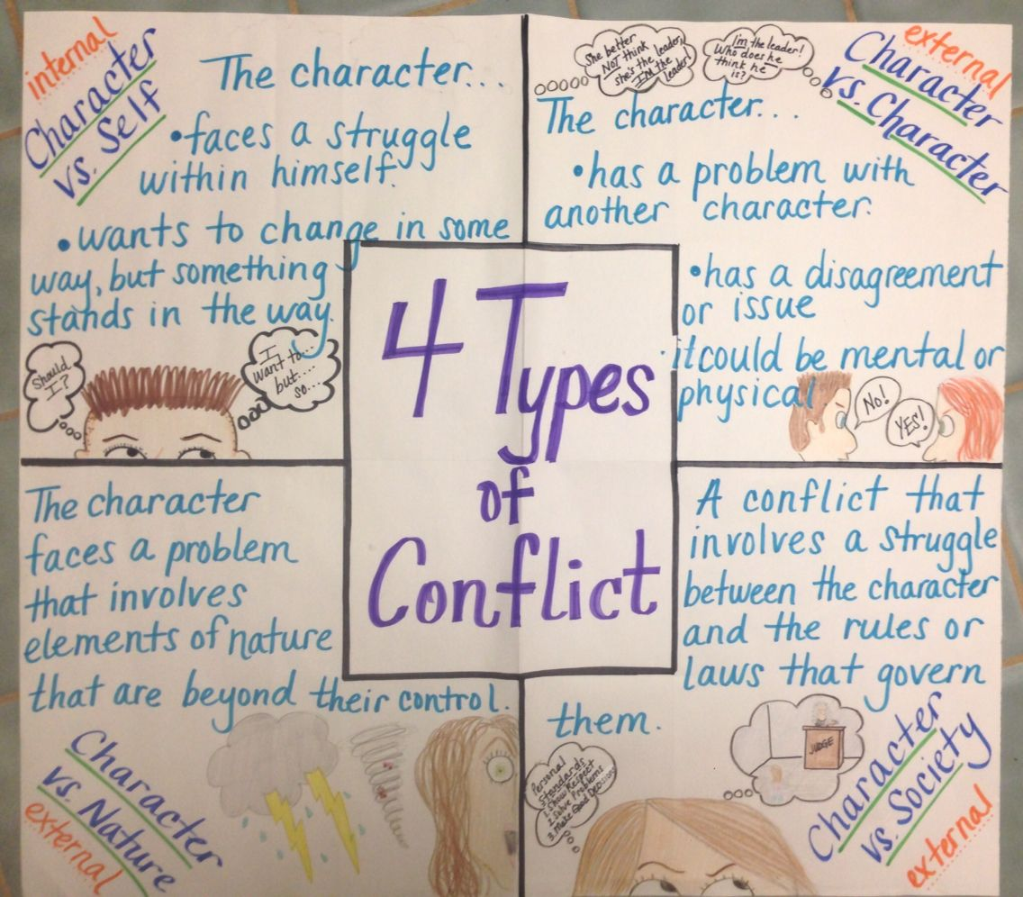 4 Types Of Conflict Anchor Chart