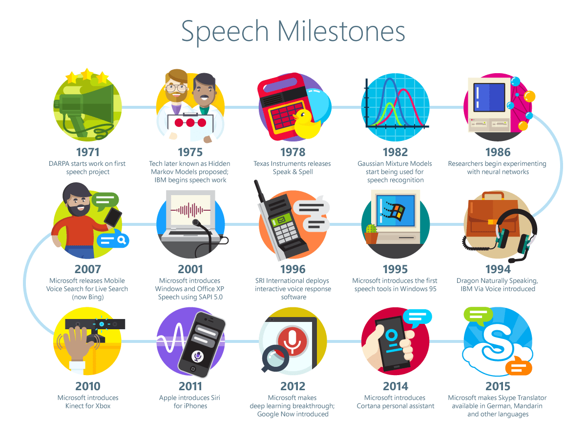 Post Speech Milestones Infographic Cxor