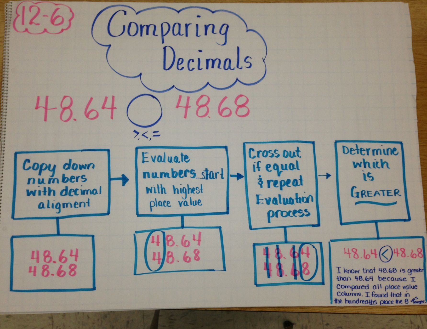 Flow Map With Comparing Decimals