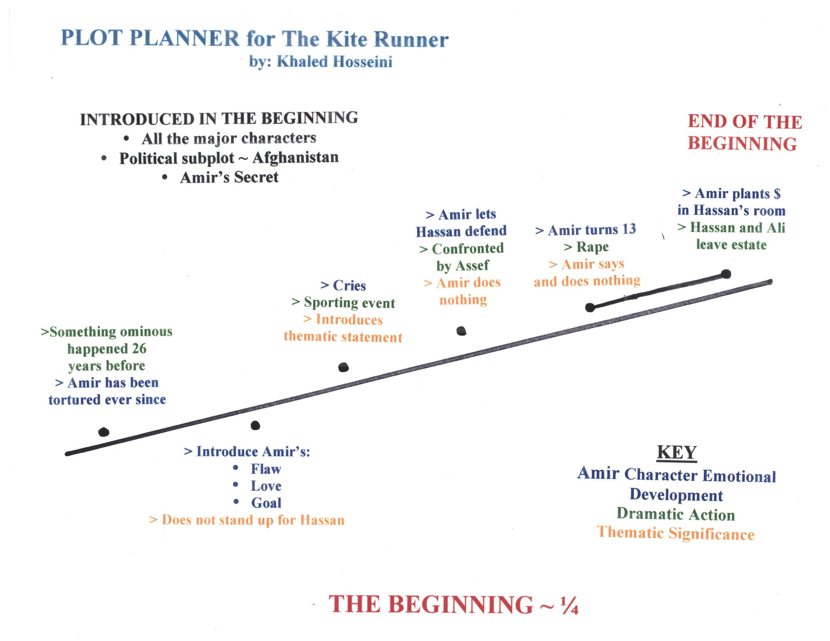 Plot Planner For The Beginning 1 4 Of The Kite Runner By