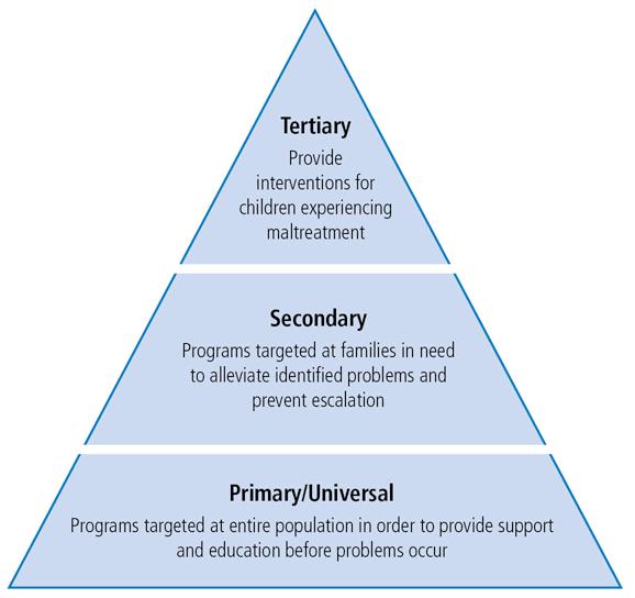 primary, secondary, tertiary prevention Nursing school