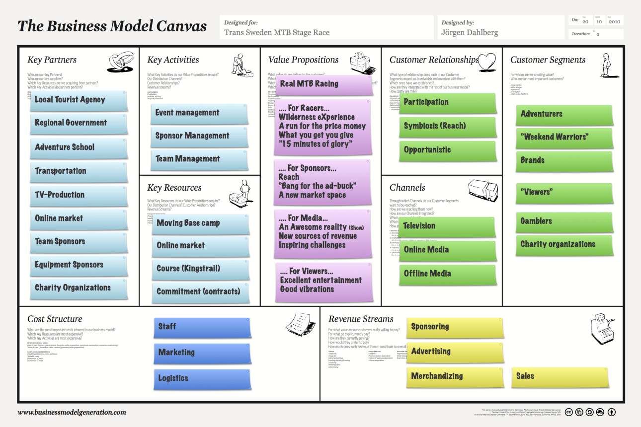 business model canvas - Google Search - Business Models - Pinterest - Business, Canvases and ...