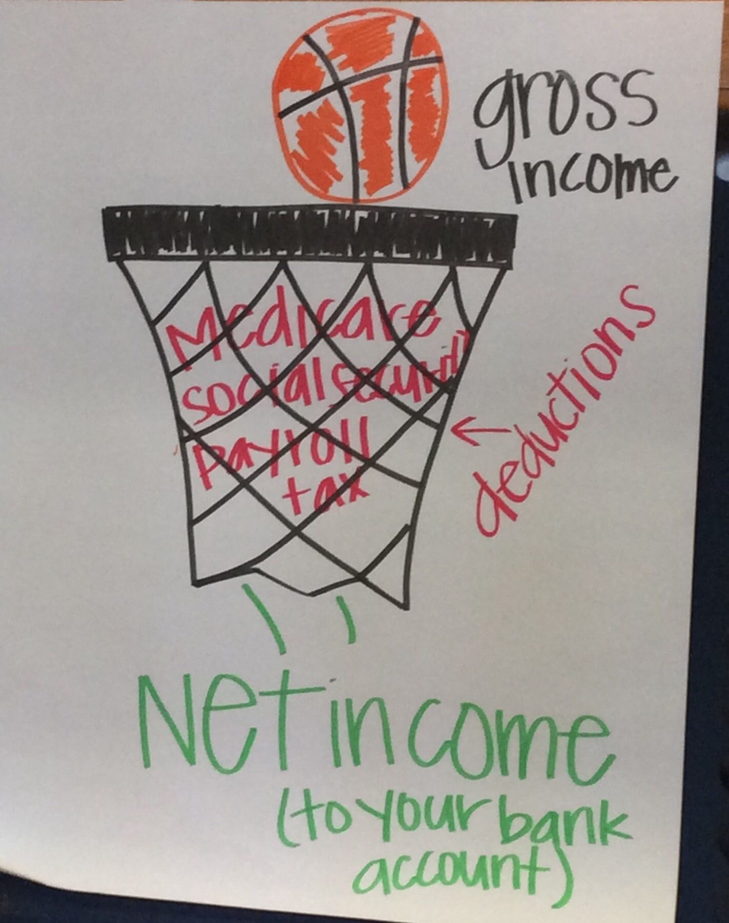 Gross Income Is What You Make Before Taxes And Things Are
