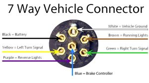 Trailer Wiring Diagram Guide  HitchAnything | RV