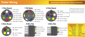 Trailer Wiring Color Code Diagram, North American Trailers