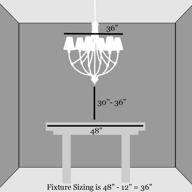 A Dining Room Chandelier Should Be No Wider Than 12 Inches Less The Width Of