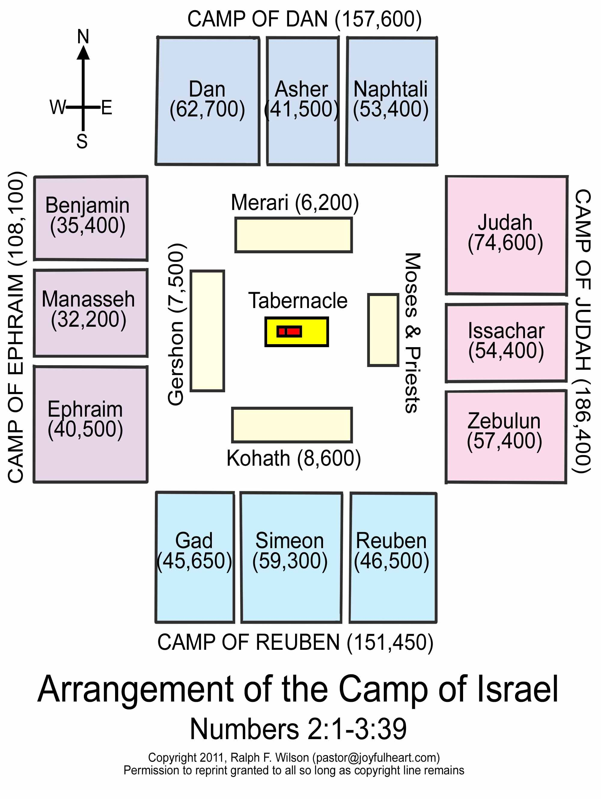 Arrangement Or Layout Of The Camp Of Israel Numbers 2 1 3