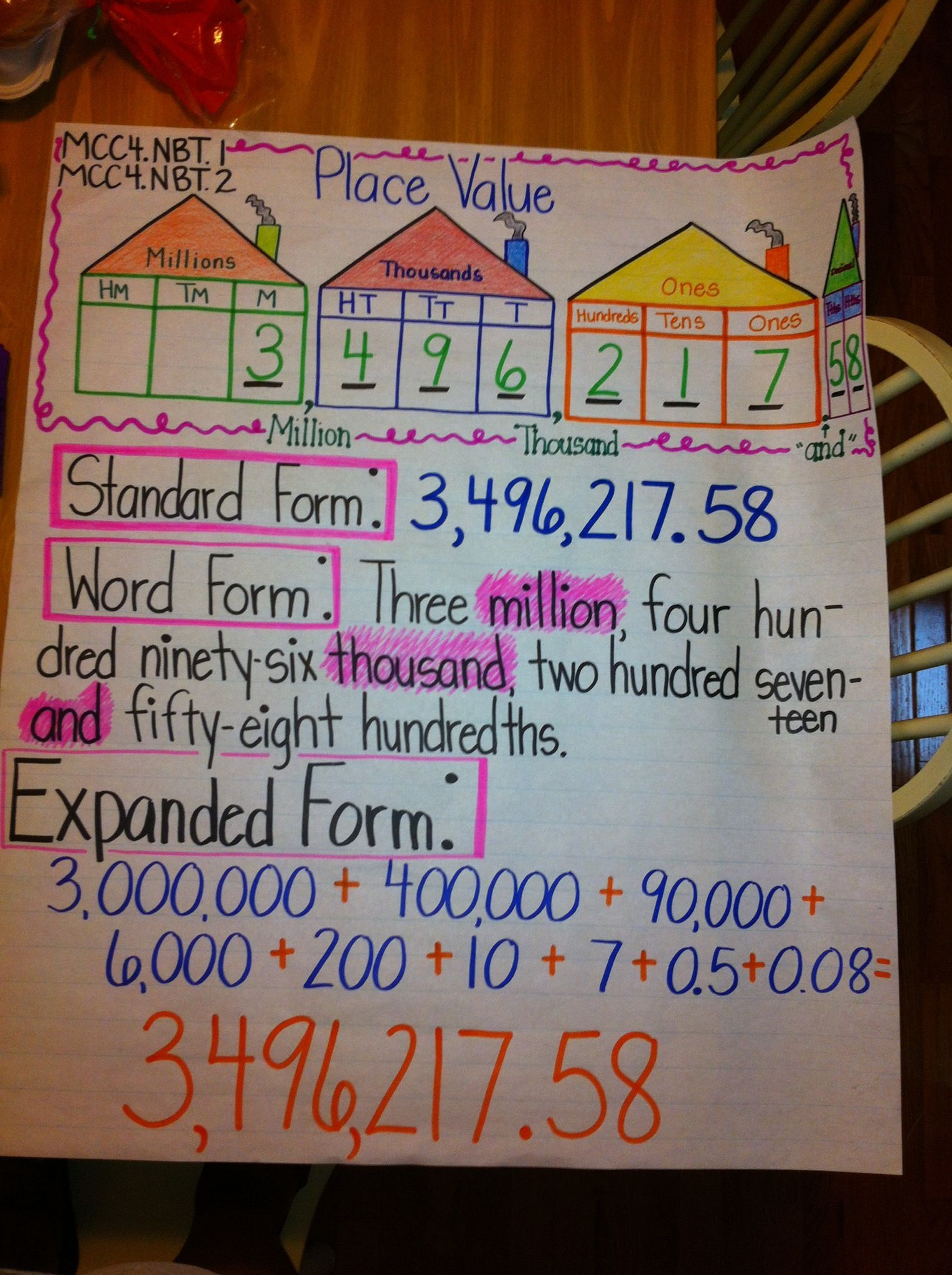 Math Place Value Anchor Chart