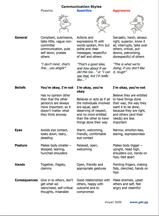 What Communication Style Are You Passive Assertive Or