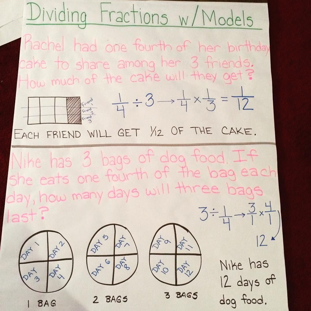 Dividing Fractions With Models Anchor Chart