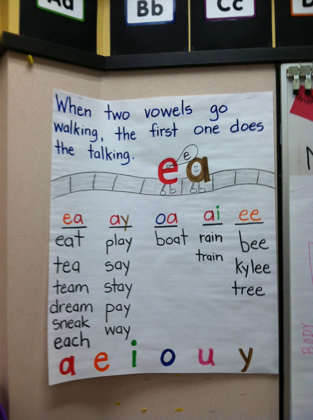 Long Vowels Chart