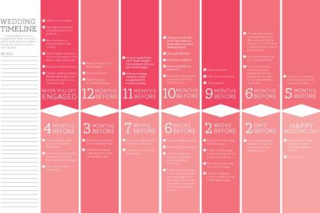 wedding timeline and checklist   Keni candlecomfortzone com wedding timeline and checklist