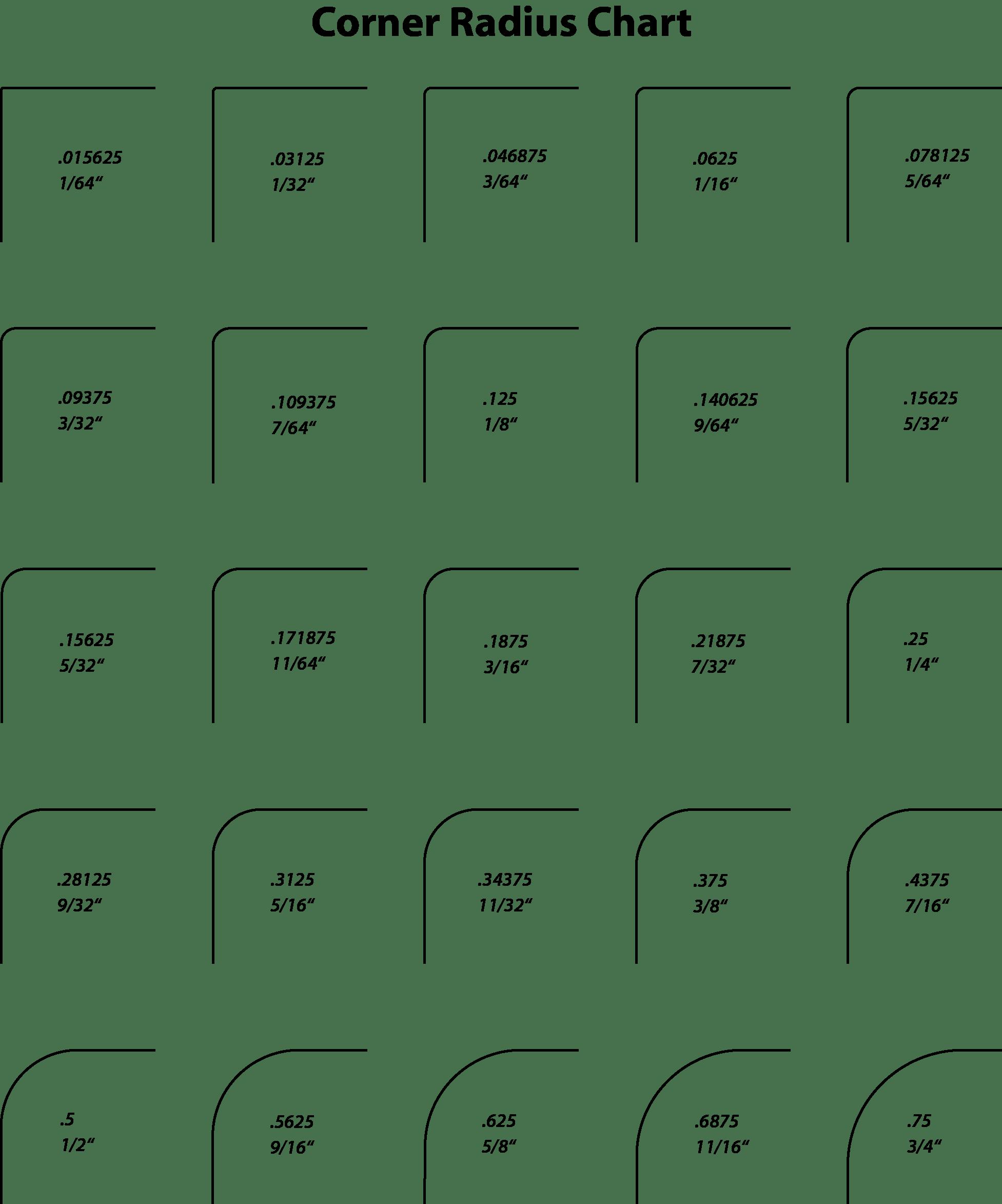 Corner Radius Chart