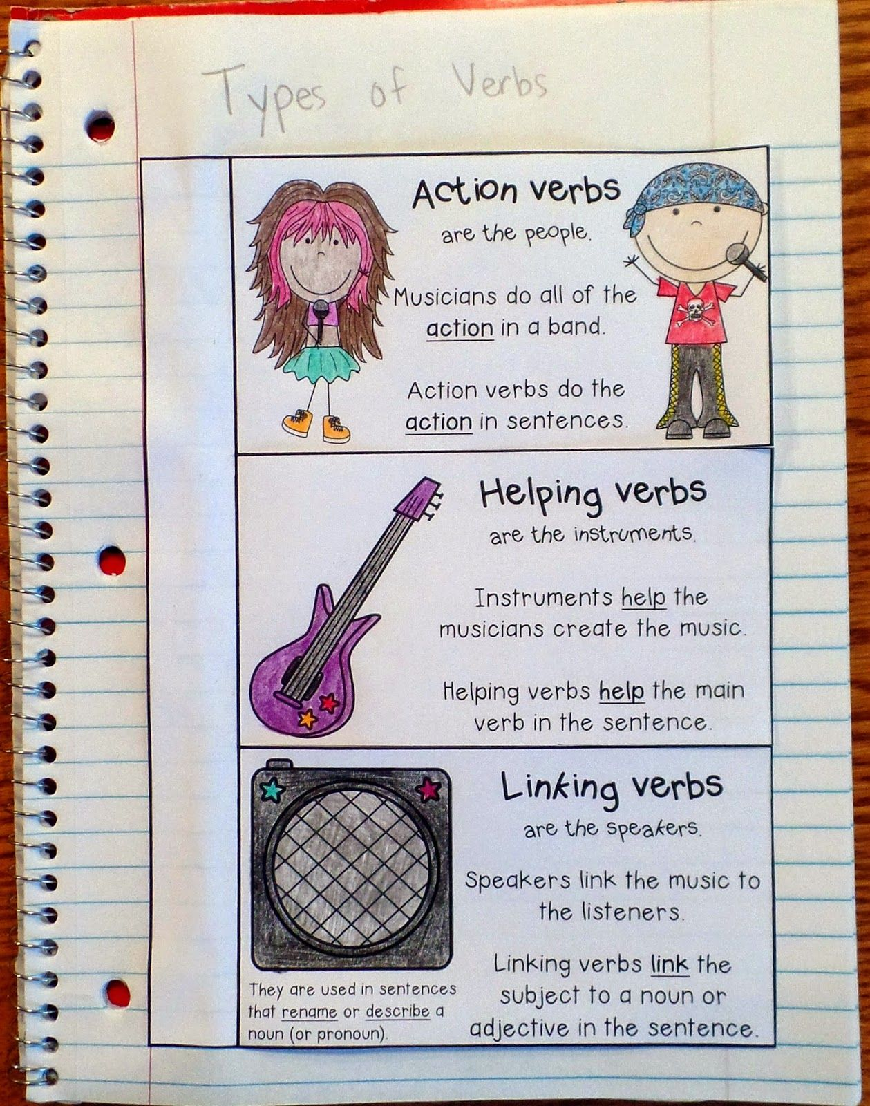 Free Interactive Notebook Entry For The Types Of Verbs