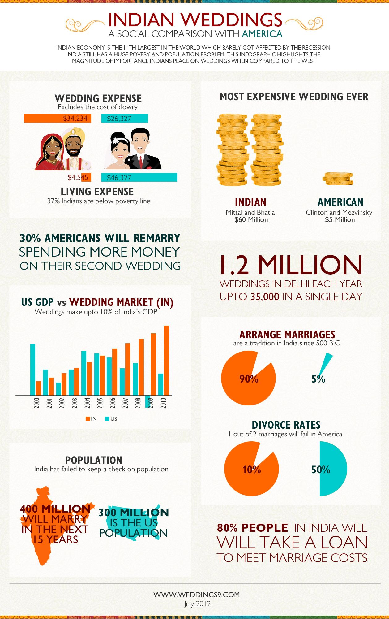 Indian Weddings Vs American Weddings Infographic