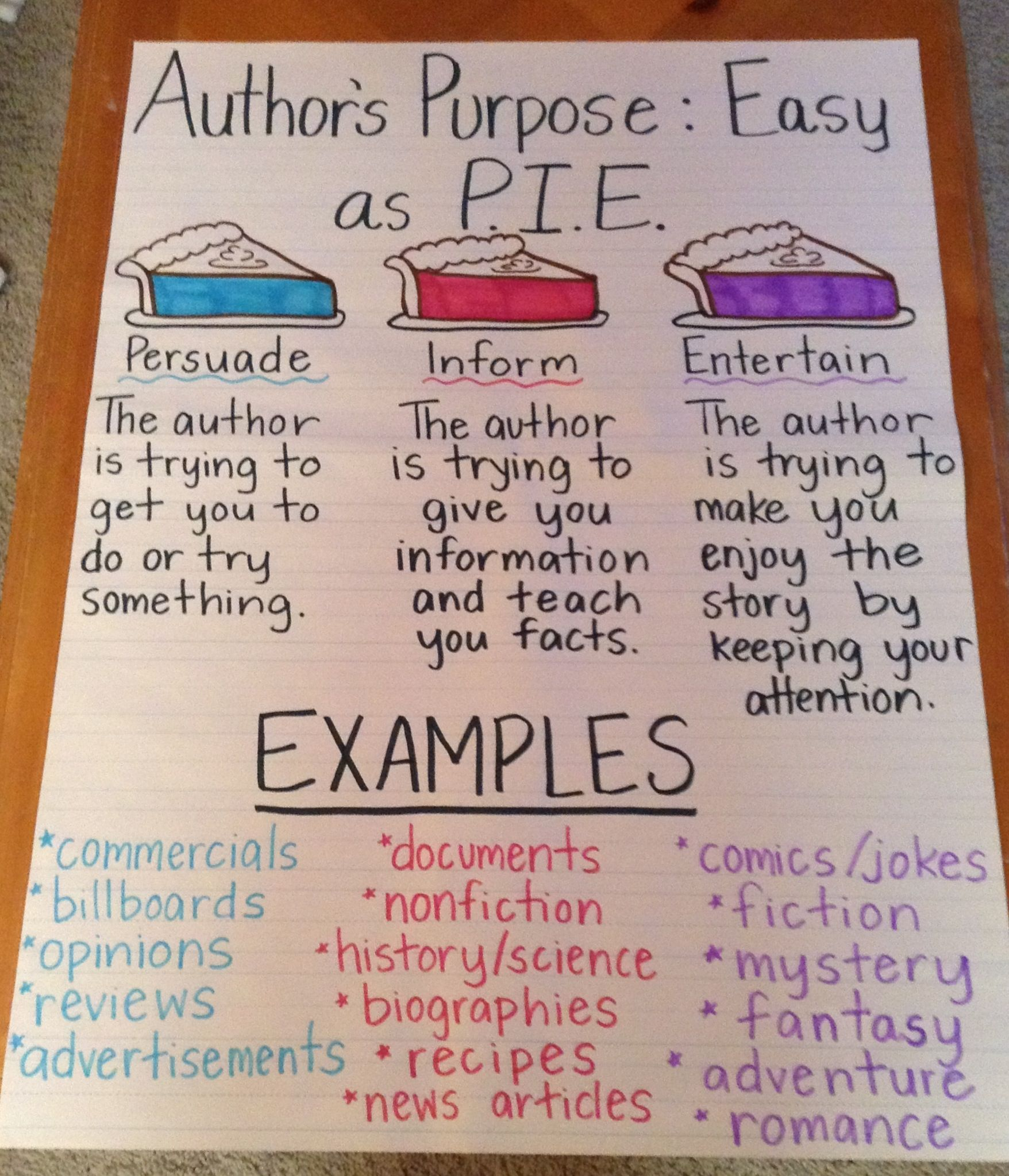 Author S Purpose Anchor Chart Ed To Add A Slice For