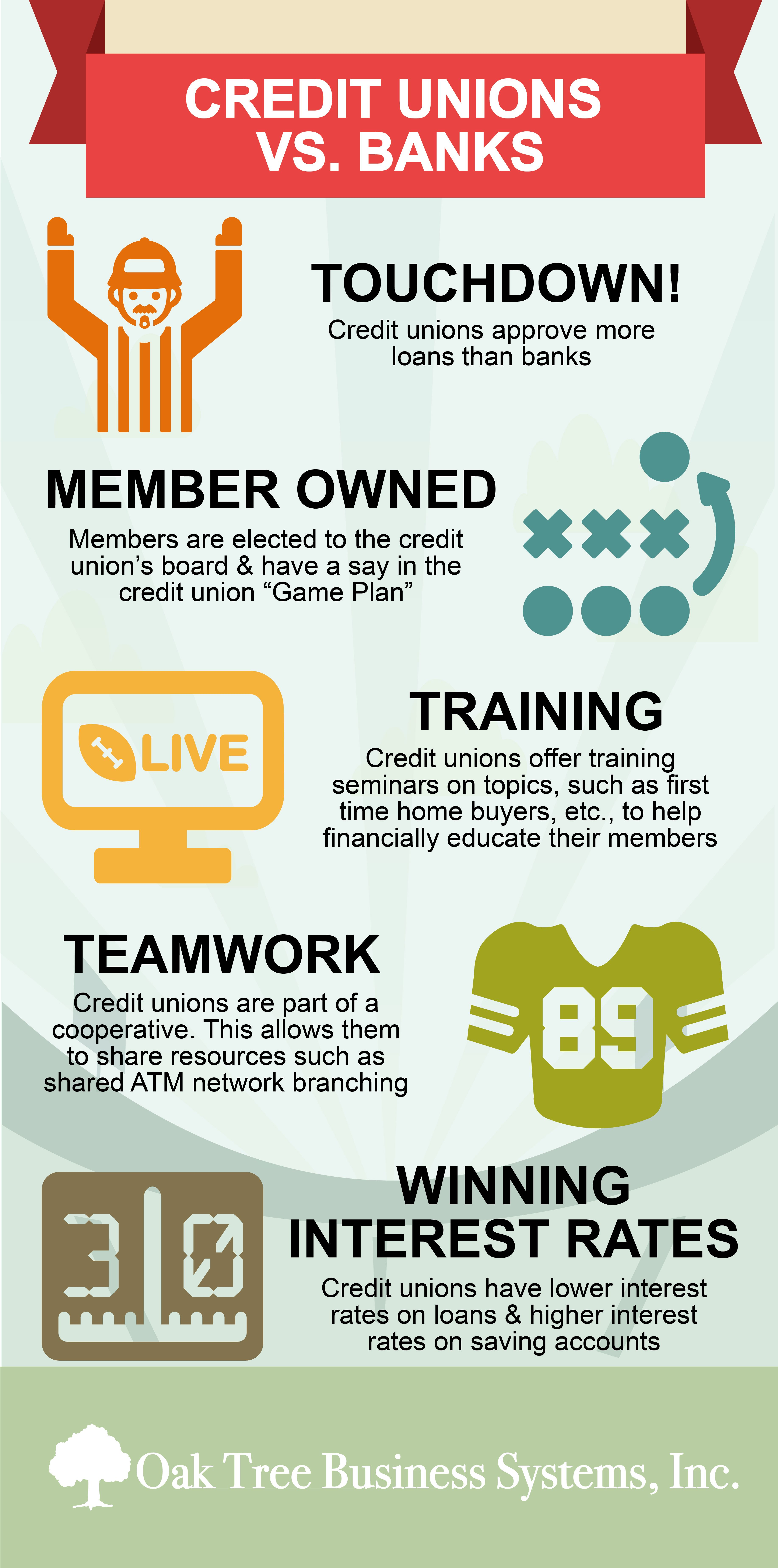 Credit Union Forms Credit Unions vs. Banks Game on!