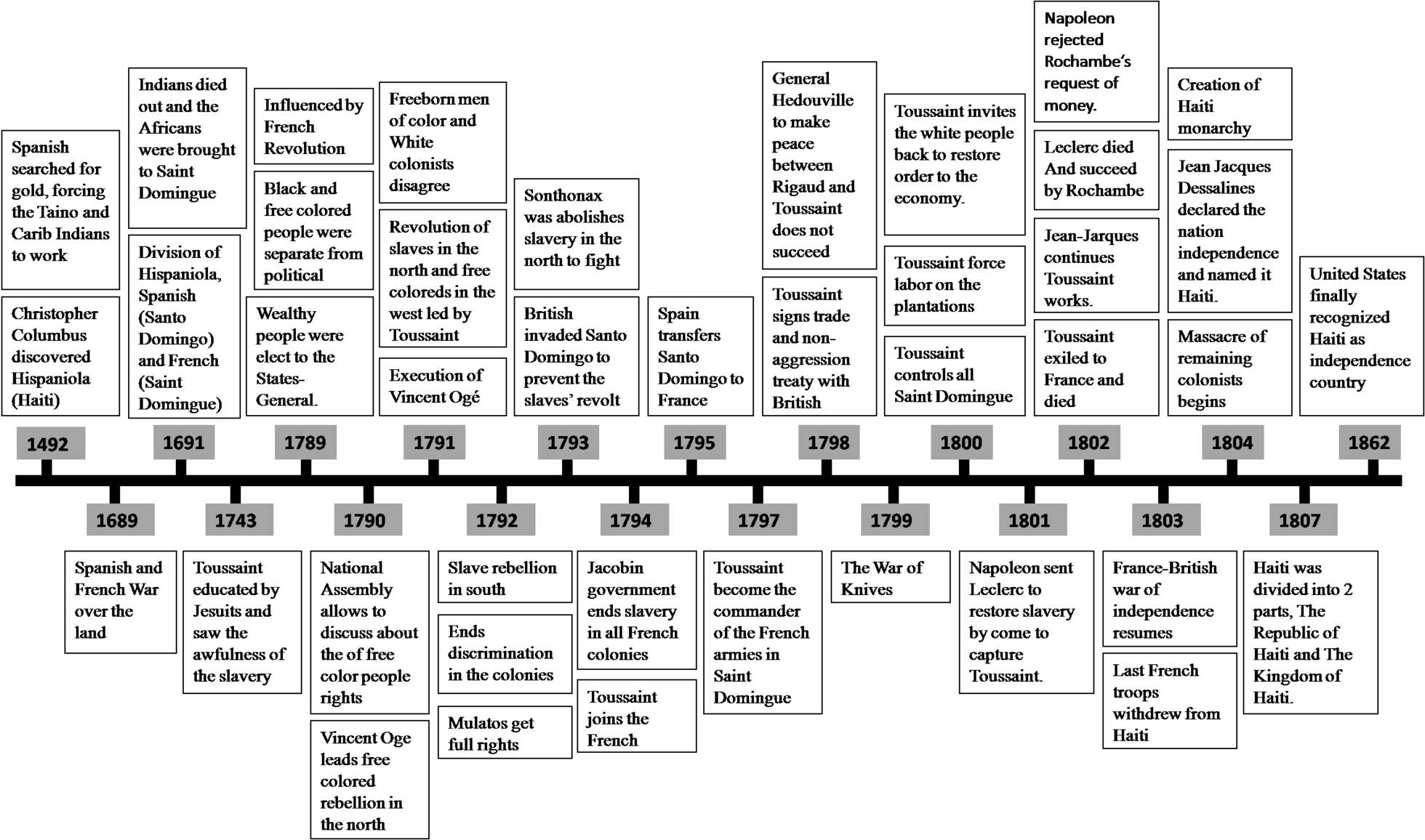 Haitian Revolution Timeline