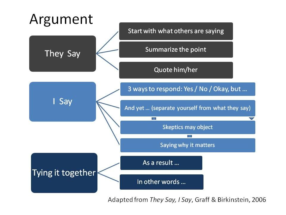 Creating Argument Outlines - Mesa Community College