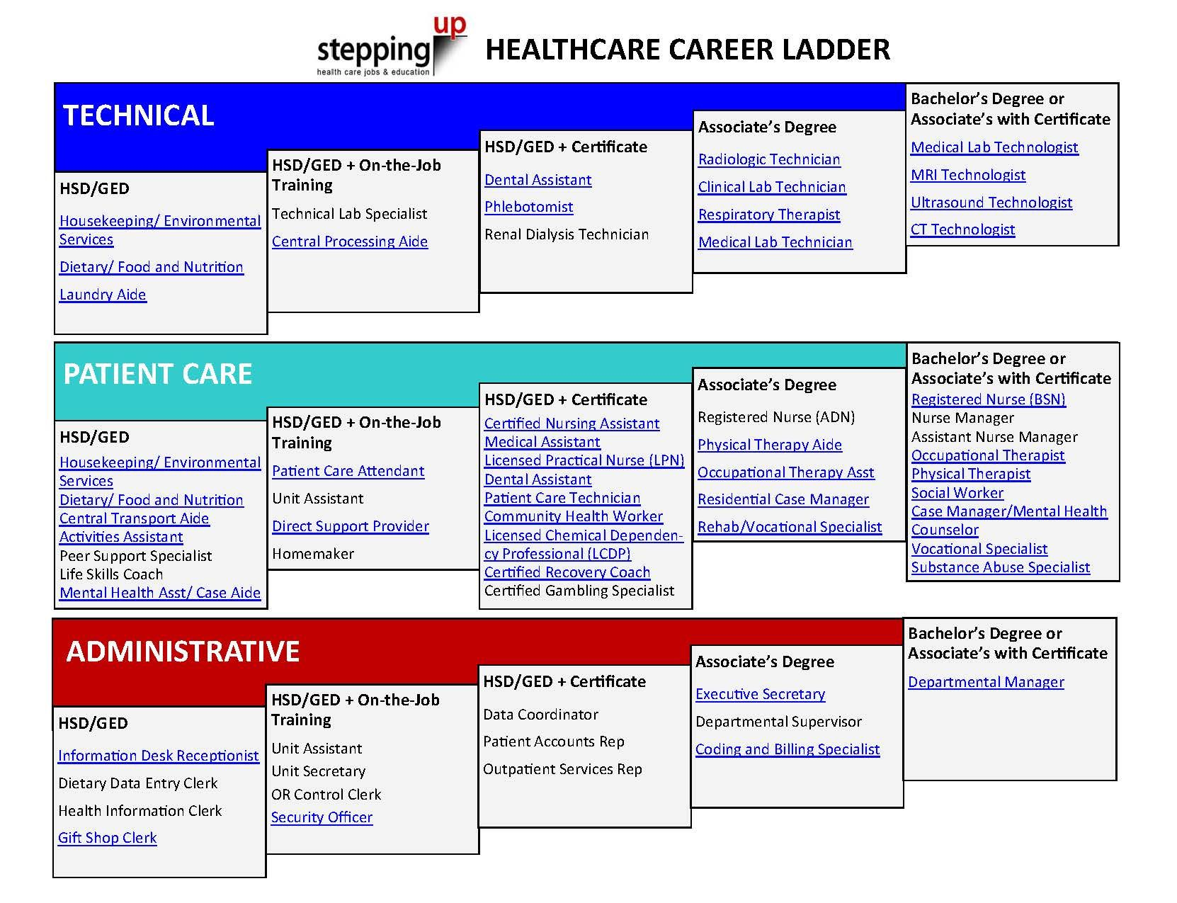 healthcare career ladder Medical Careers class