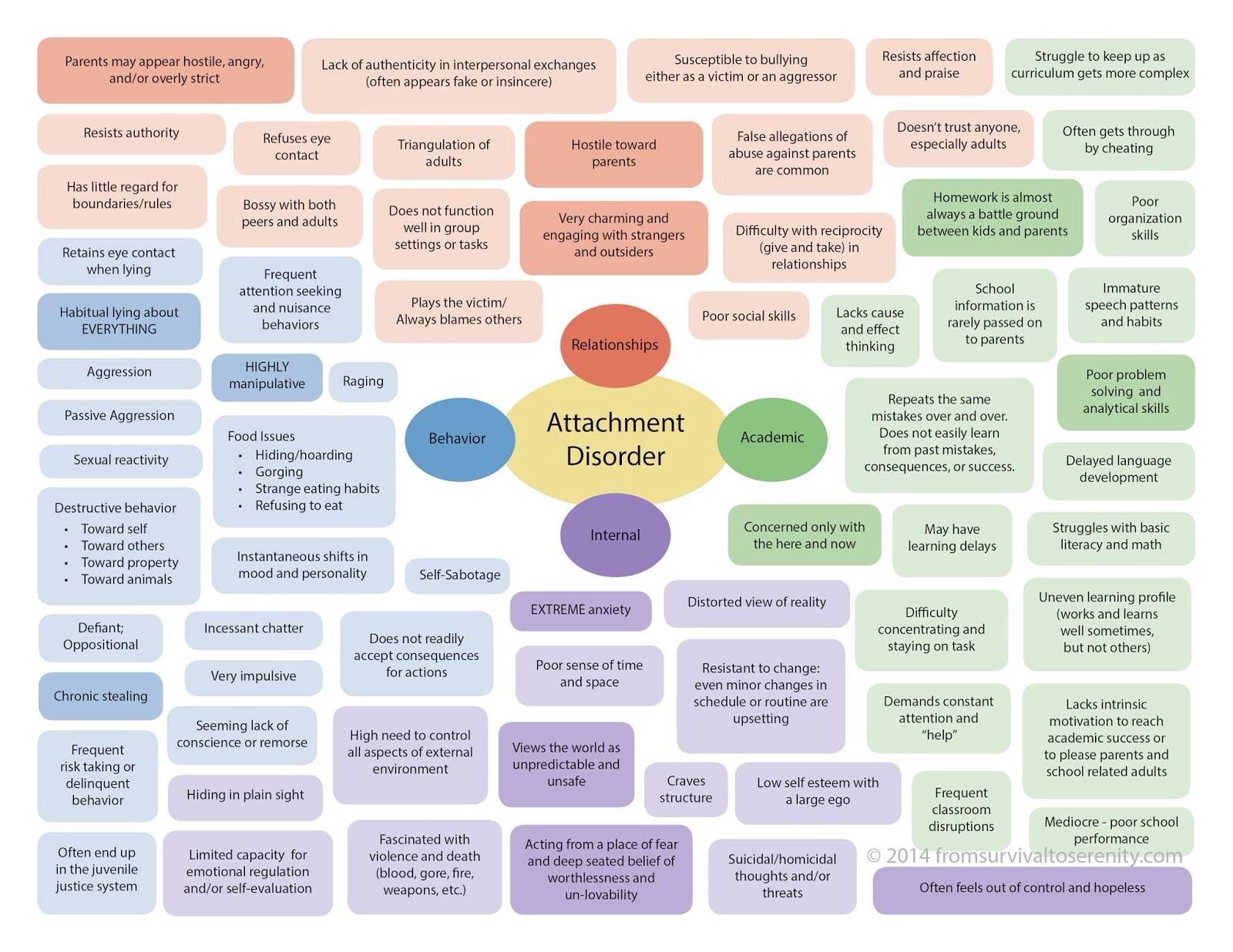 Attachment Disorder Chart Educating About Rad
