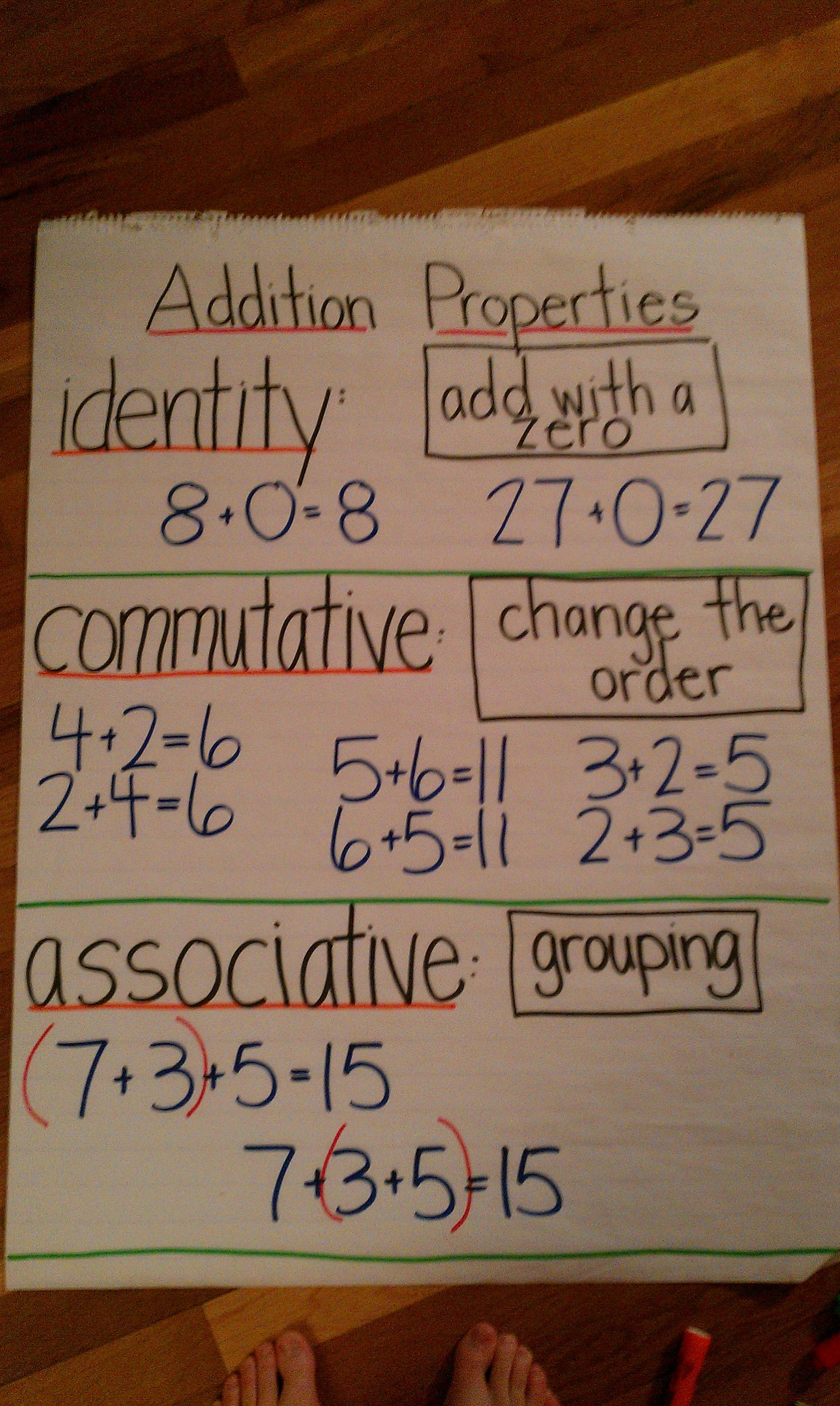 Anchor Chart Addition Properties
