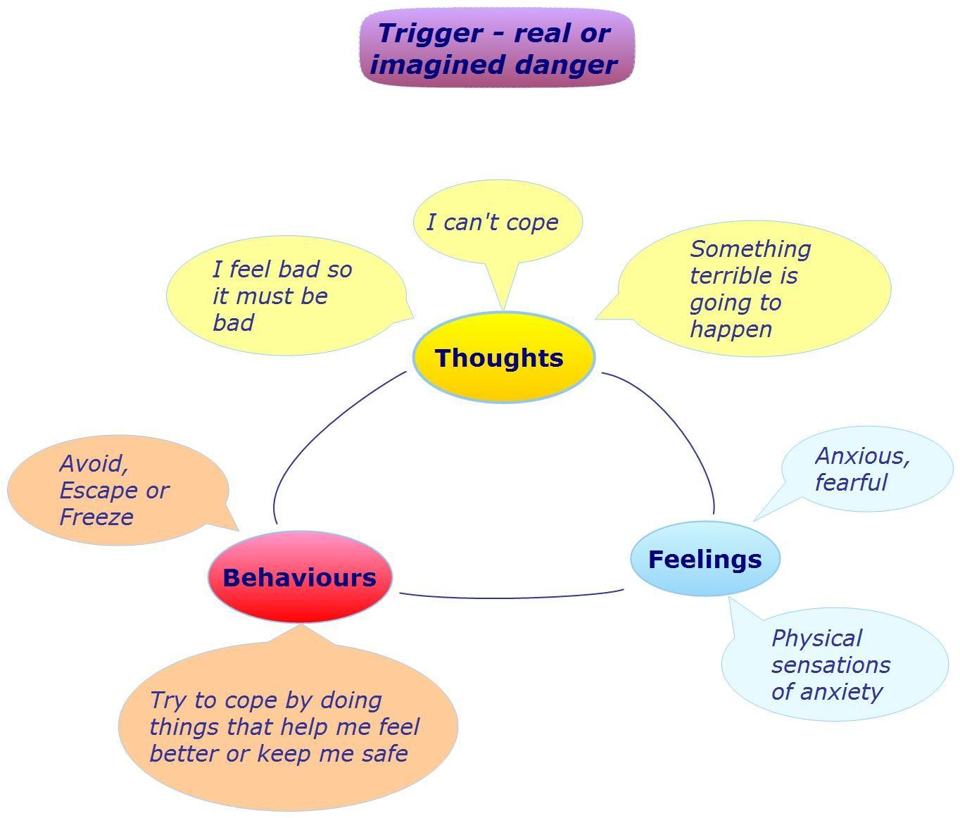 Anxiety Self Help