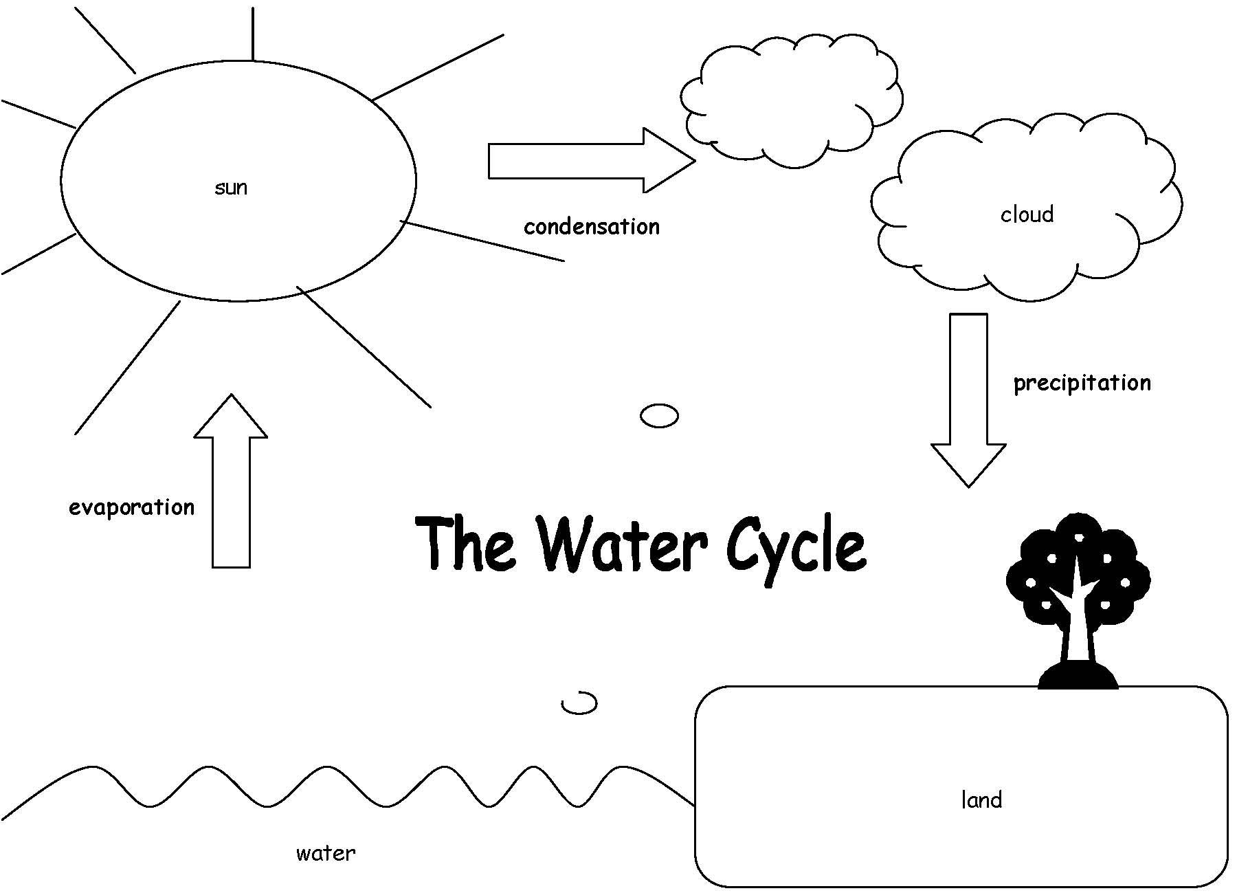 Water Cycle Coloring Pages