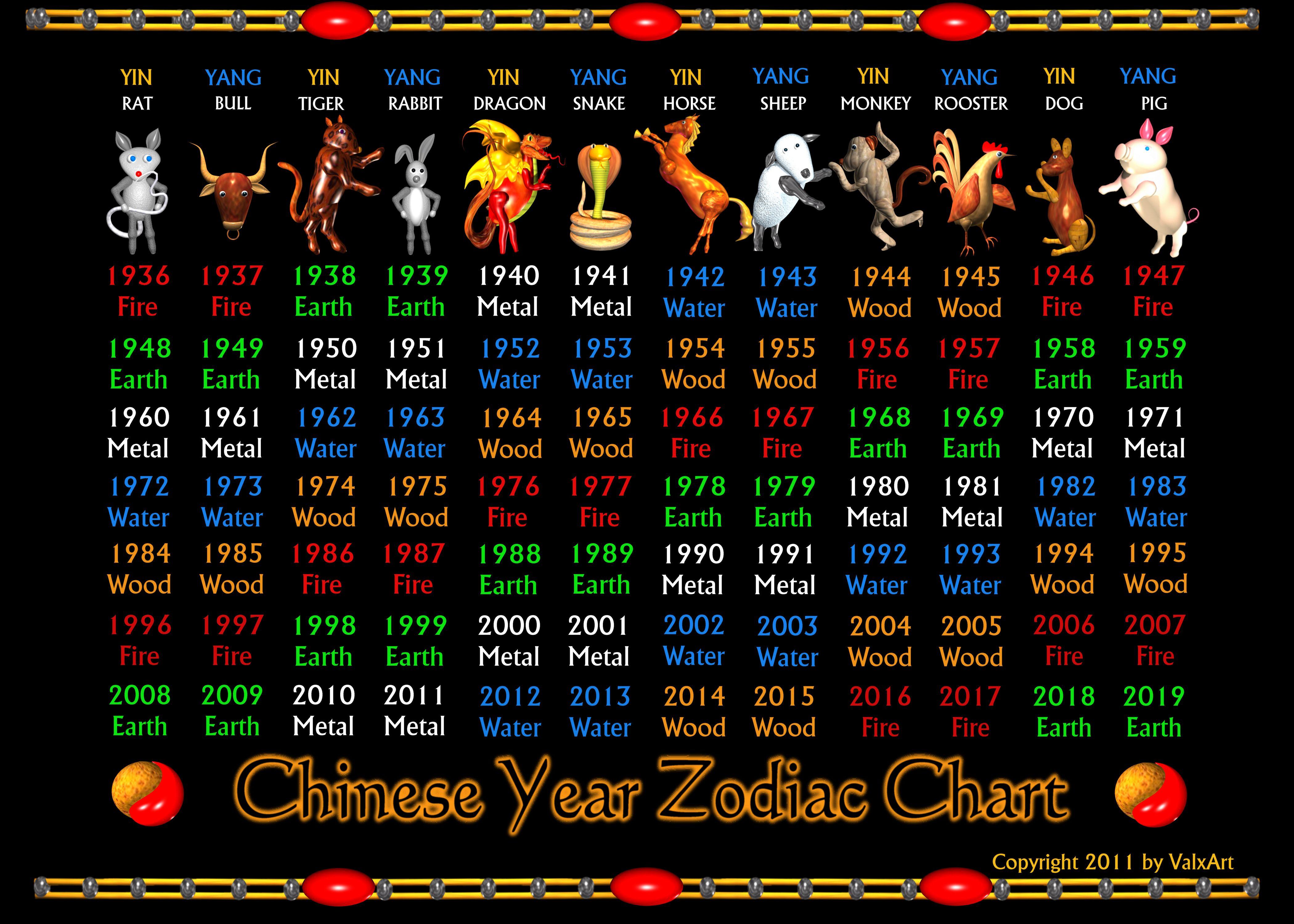 ValxArt Chinese zodiac poster 1936 to 2019 Zodiac years