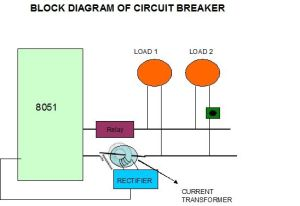 Block Diagram of Circuit Breaker | Knowledge | Pinterest