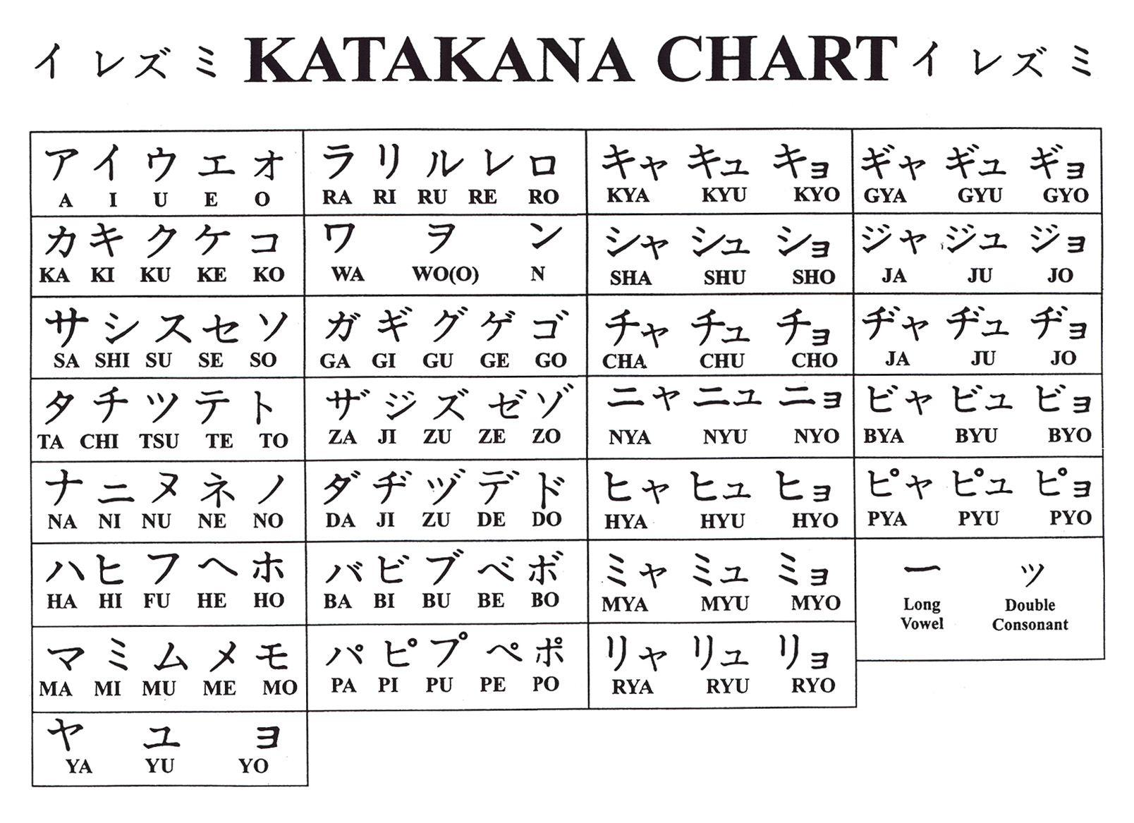 Katakana Hledat Googlem Japonsko Pinterest