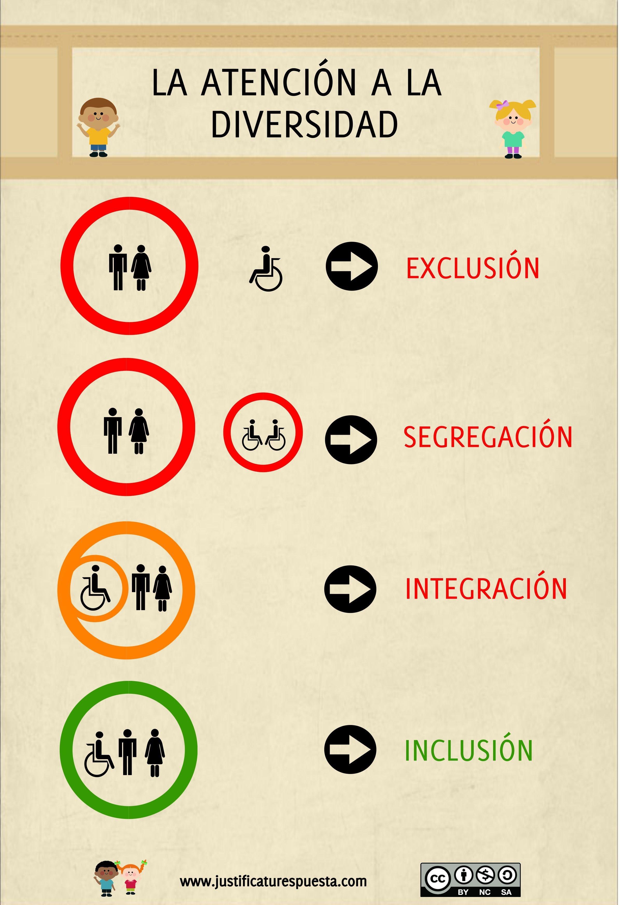 Educación inclusiva Justifica tu respuesta Pinterest