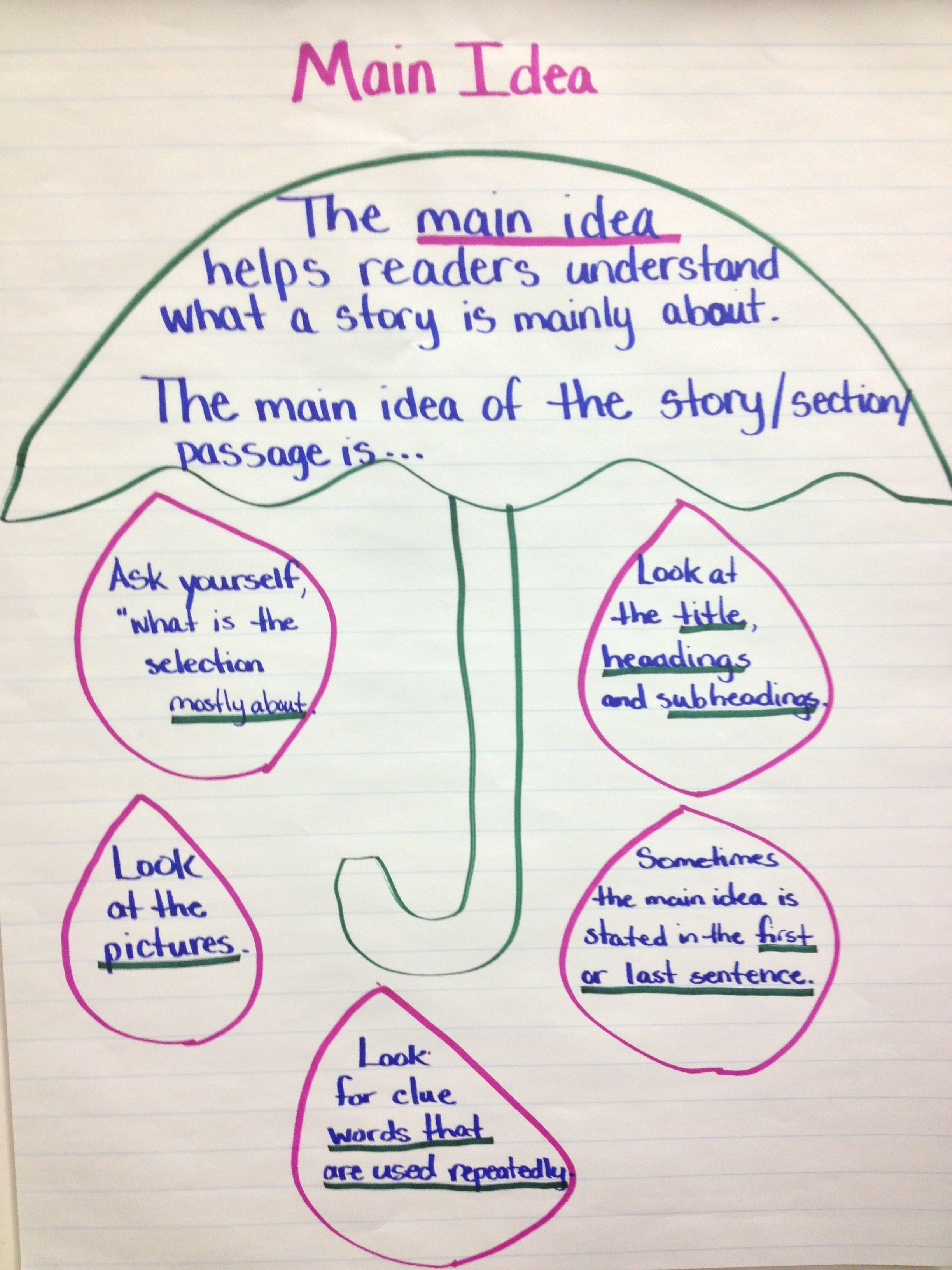 Main Idea Chart I Created For My Class Using The Umbrella Strategy