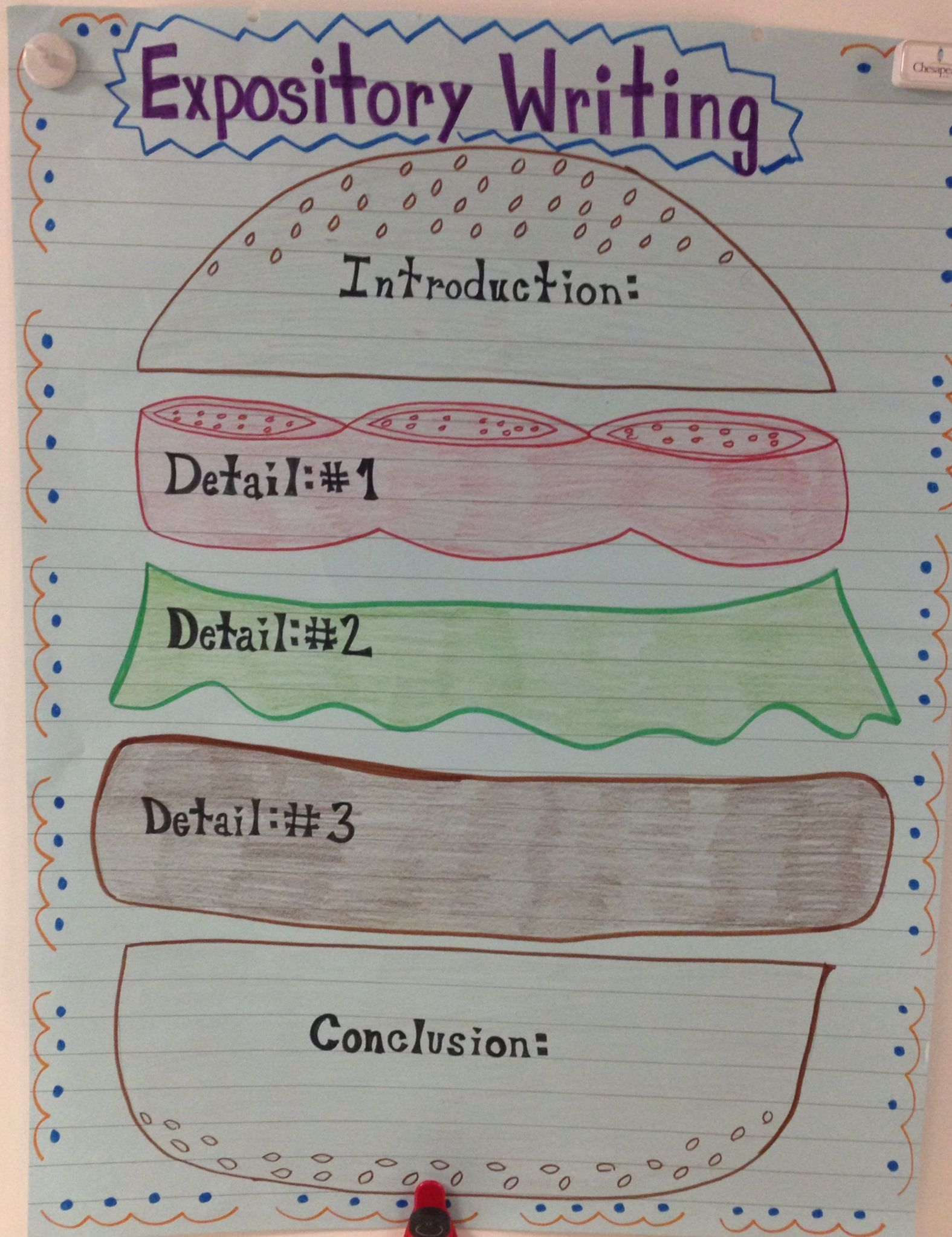 Hamburger Expository Writing I Love Making Anchor Charts