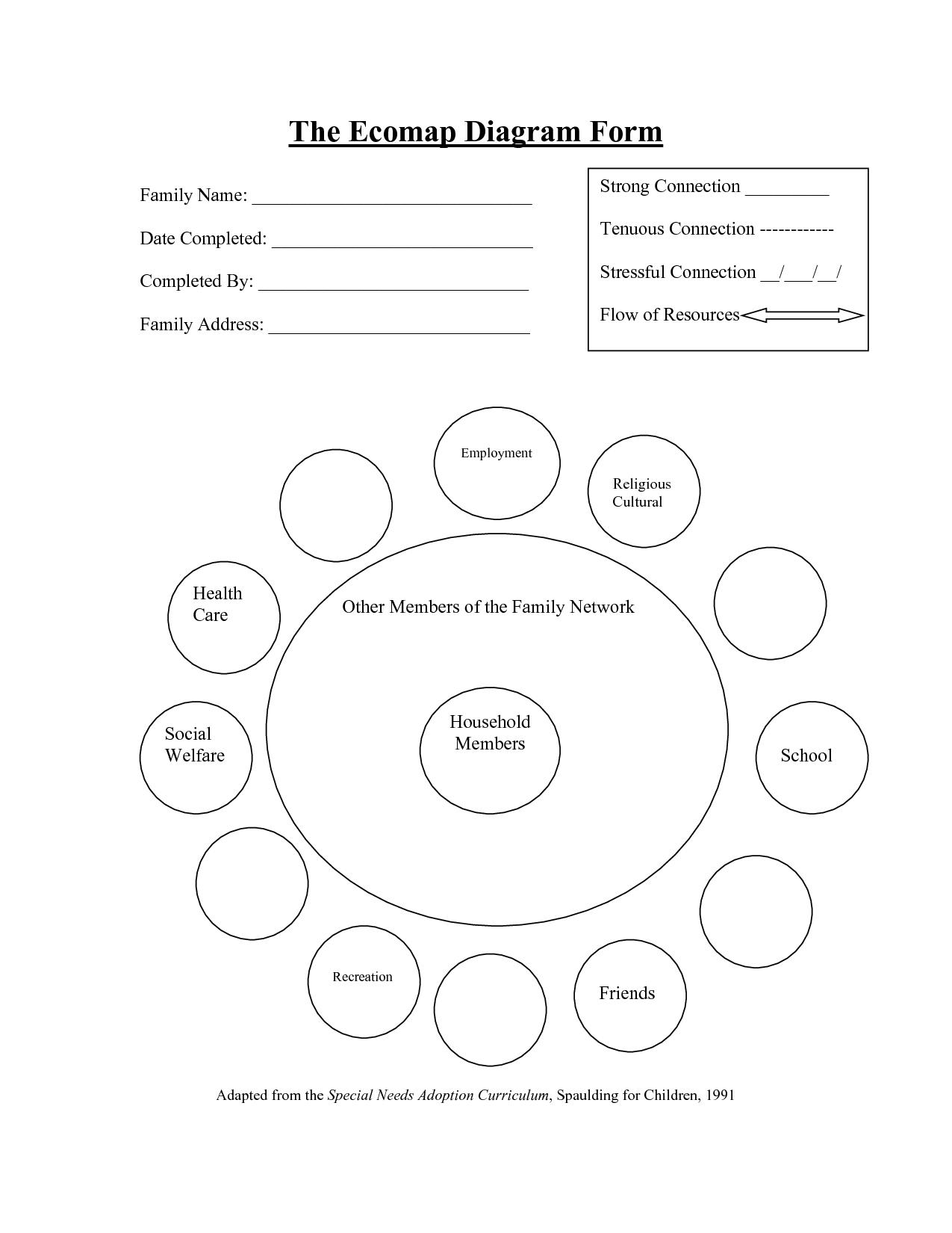Individual Ecomap Example At Askives